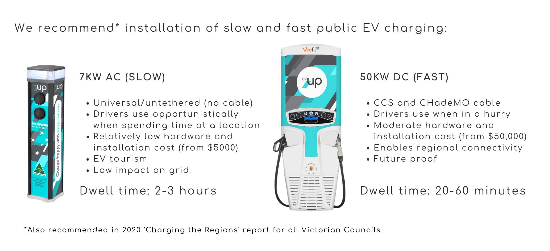 EV Charging for Workplaces